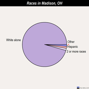 Madison races chart
