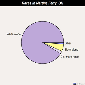 Martins Ferry races chart