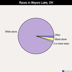 Meyers Lake races chart