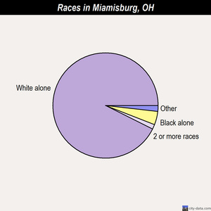Miamisburg races chart