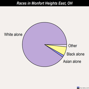 Monfort Heights East races chart