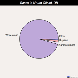 Mount Gilead races chart