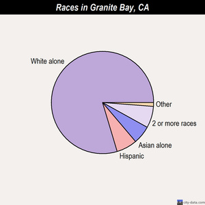 Granite Bay races chart