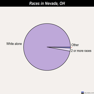 Nevada races chart