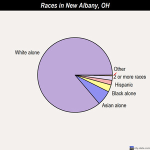 New Albany races chart