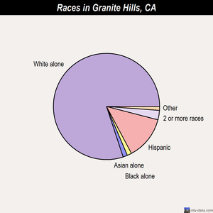 Granite Hills races chart