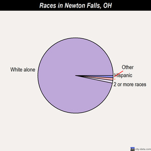Newton Falls races chart