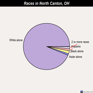 North Canton races chart