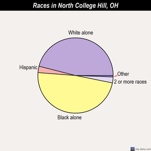 North College Hill races chart