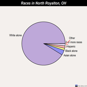 North Royalton races chart