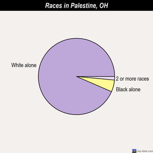 Palestine races chart