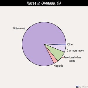 Grenada races chart