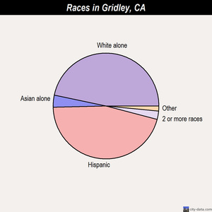 Gridley races chart