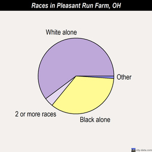 Pleasant Run Farm races chart