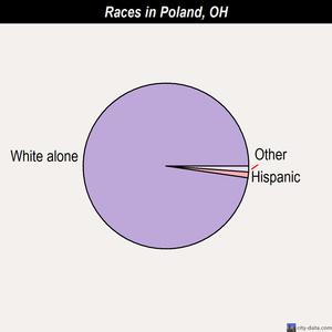 Poland races chart