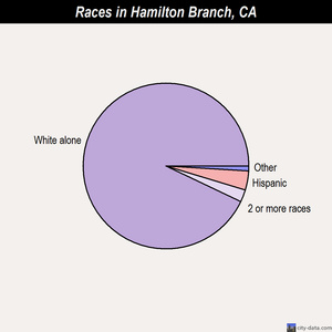 Hamilton Branch races chart