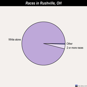 Rushville races chart