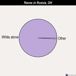 Russia races chart