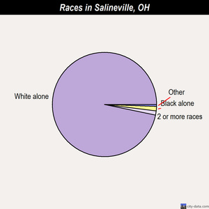 Salineville races chart