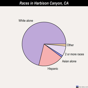 Harbison Canyon races chart