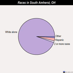 South Amherst races chart