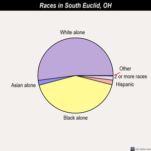 South Euclid races chart