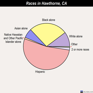 Hawthorne races chart