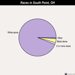 South Point races chart