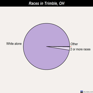 Trimble races chart