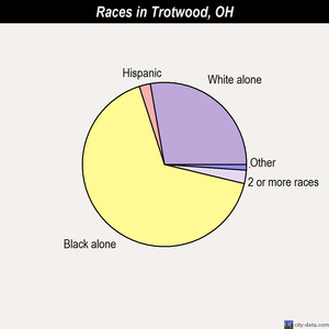 Trotwood races chart