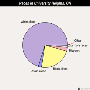 University Heights races chart