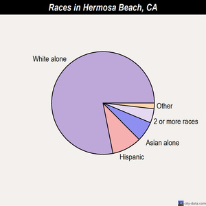 Hermosa Beach races chart
