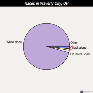 Waverly City races chart