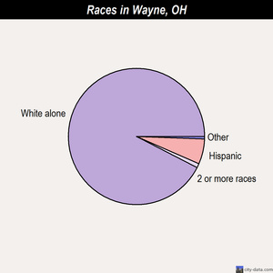 Wayne races chart