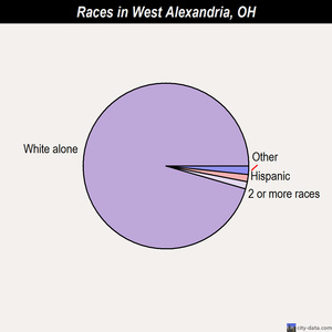 West Alexandria races chart