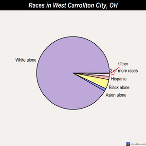 West Carrollton City races chart