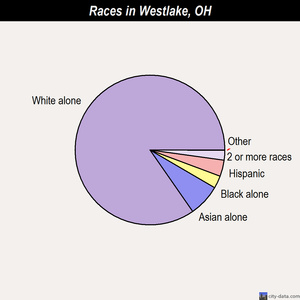 Westlake races chart