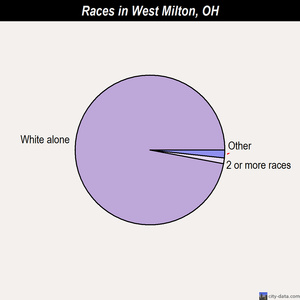West Milton races chart