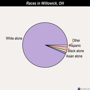 Willowick races chart