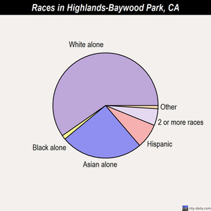 Highlands-Baywood Park races chart