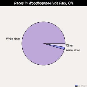 Woodbourne-Hyde Park races chart