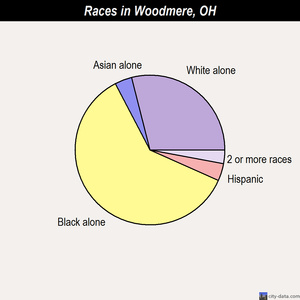 Woodmere races chart