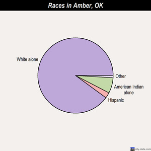 Amber races chart