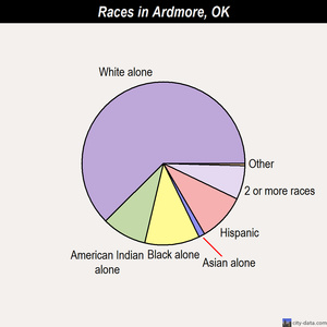 Ardmore races chart