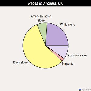 Arcadia races chart