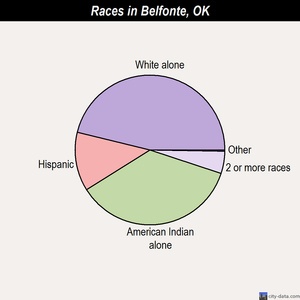 Belfonte races chart