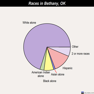 Bethany races chart