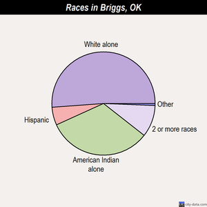 Briggs races chart