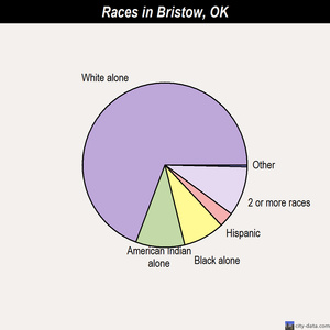 Bristow races chart