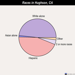 Hughson races chart
